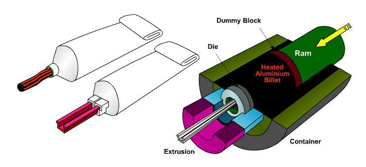 aluminum extrusion-fonnov aluminium