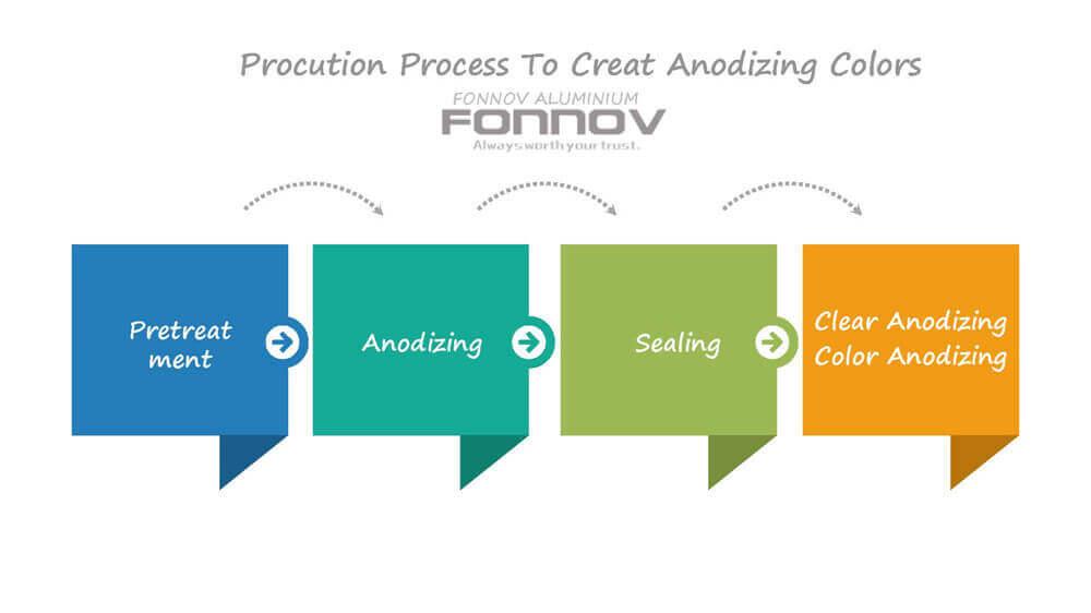 anodizing process - fonnov aluminium