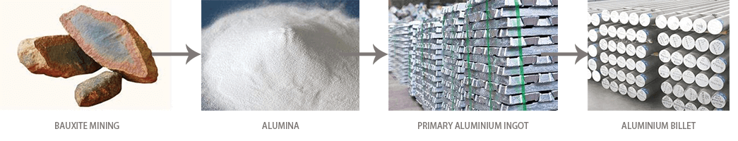 aluminum value chain-fonnovaluminium